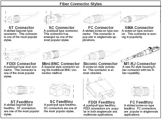 Different fiber optic connectors ST, SC, FC, SM,A FDDI, Mini-BNC, Biconic, MT-RJ, ST Feedthru, SC Feedthru, FDDI Feedtru, FC Feedthru