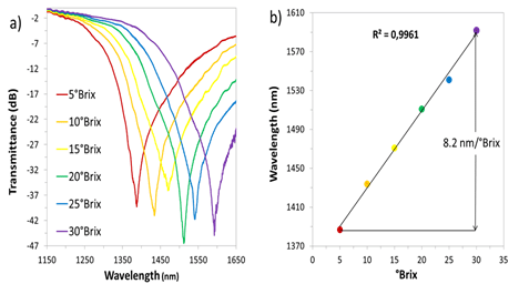 Spectral response of the sensor a), and maximum attenuation wavelength b), when the sensitive region is immersed in solutions with different ºBrix.