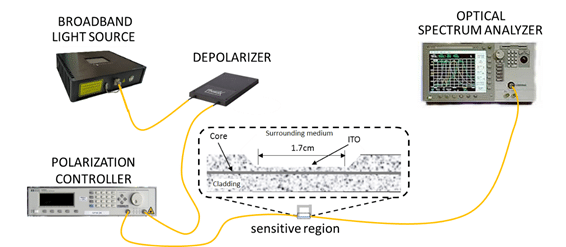 Experimental transmission setup with the broadband SLED light source, the depolarizer, the polarization controller, the detector and a detail of the ITO coated fiber optic sensitive region.