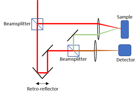 Optical biosensors. Mach-Zehnder interferometer configuration.
