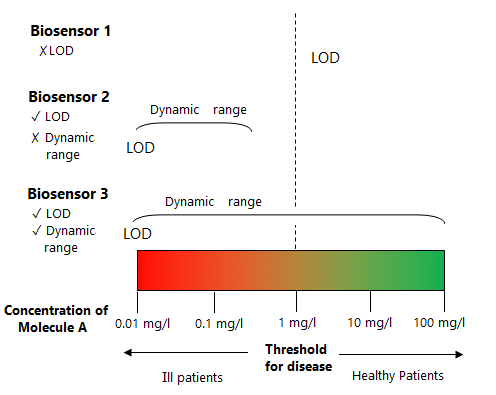 Optical biosensors basic concepts. Diagram of different biosensors for a fictitious disease.
