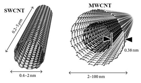 Types of Carbon Nano Tubes (CNTs): SWCNT and MWCNT. Micro and nanostructures.