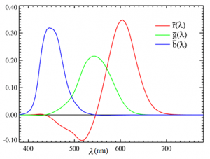 CIE RGB colour matching functions. Colorimetry.