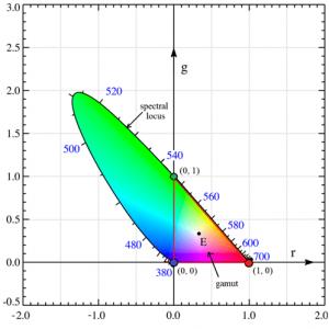 CIE rg chromaticity diagram. Colorimetry