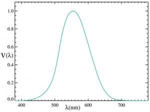 Luminous Efficiency Function, V(λ). Colorimetry.