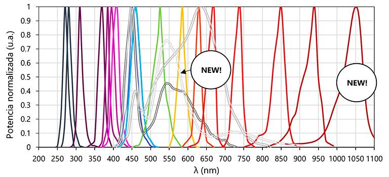 Modelos disponibles, Fuente LED acoplada a fibra