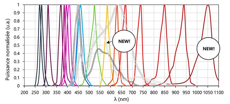 Modèles source LED à fibre