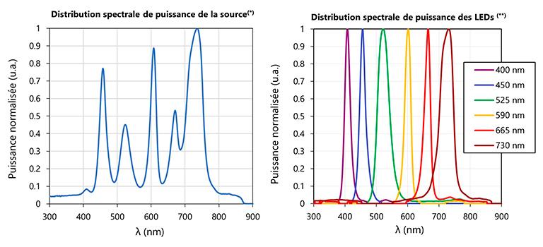 Source MultiLED, spectre BRETON 12