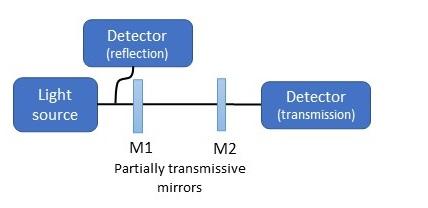 Fiber optic interferometers. Fabry-Perot interferometer