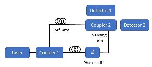 Fiber optic interferometers. Mach-Zehnder interferometer