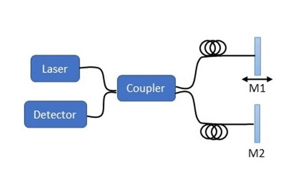 Michelson interferometer diagram