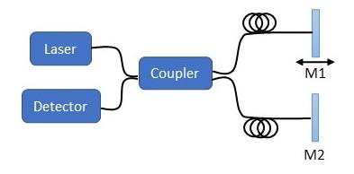 Fiber optic interferometers. Michelson interferometer