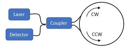 Fiber optic interferometers. Sagnac interferometer