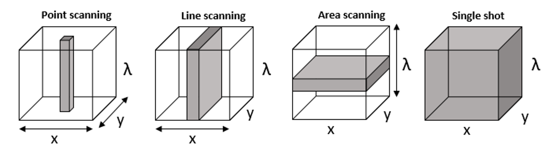 Acquisition systems employed in hyperspectral (HSI) and multispectral imaging (MSI).